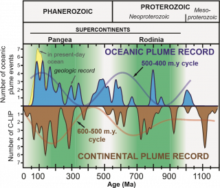 Combined plume record